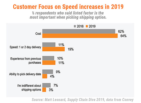 Customer_focus_increases_in_2019__Supply Chain Dive
